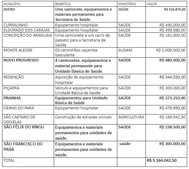 deputado priante 13 cidades - José Priante consegue R$ 5,1 milhões para 13 municípios do Pará