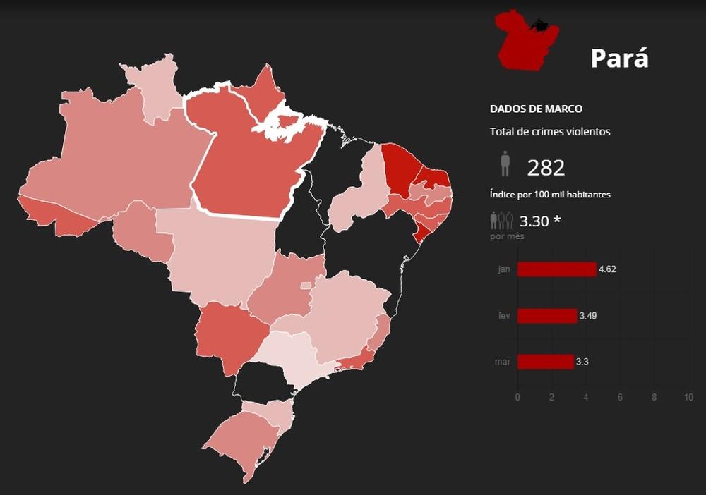 Mapa da Violência no Brasil aponta que o Pará ocupa a 5º posição
